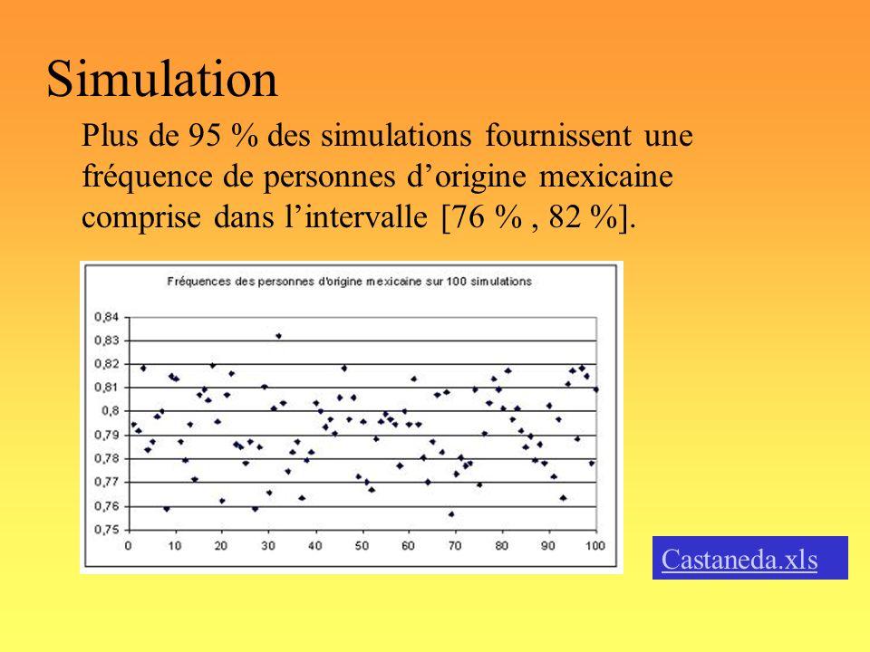 SimulationPlus de 95 % des simulations fournissent une fréquence de personnes d'origine mexicaine comprise dans l'intervalle [76 % , 82 %].